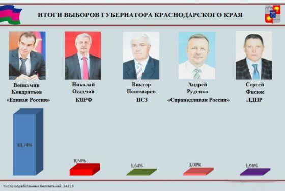 Итоги выборов губернатора Краснодарского края 2015