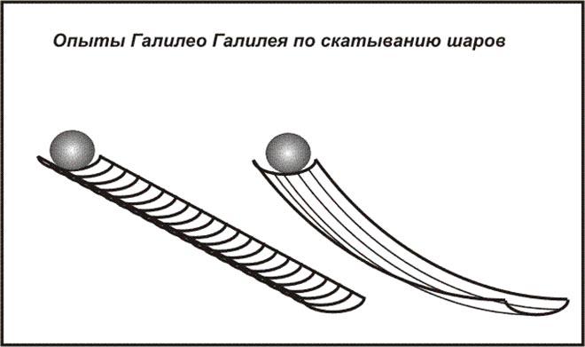 Галилей сформулировал закон инерции
